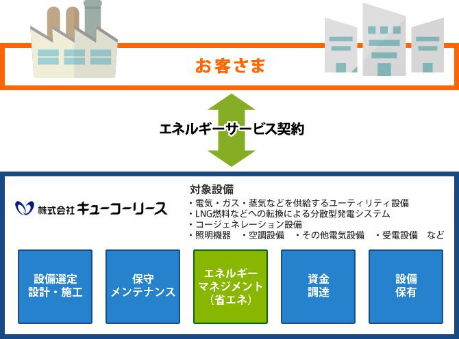  マイナビ転職 空調設備施工管理・工事監理者の転職・求人情報